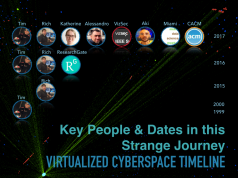 Timeline of Virtualized Cyberspace